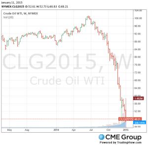 Crude Oil Jan 11, 2015